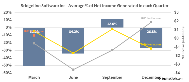 Bridgeline Software Inc (NASD:BLIN) Net Income Seasonality