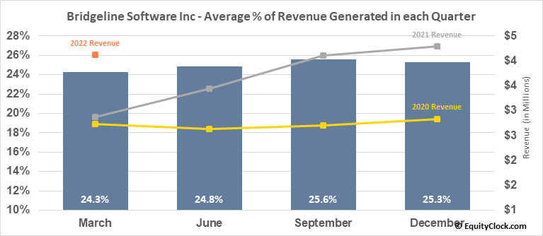 Bridgeline Software Inc (NASD:BLIN) Revenue Seasonality