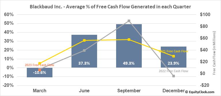 Blackbaud Inc. (NASD:BLKB) Free Cash Flow Seasonality