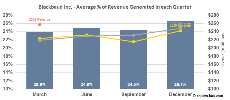 Blackbaud Inc. (NASD:BLKB) Revenue Seasonality