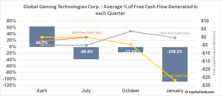 Global Gaming Technologies Corp. (OTCMKT:BLKCF) Free Cash Flow Seasonality