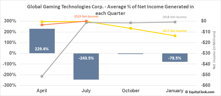 Global Gaming Technologies Corp. (OTCMKT:BLKCF) Net Income Seasonality