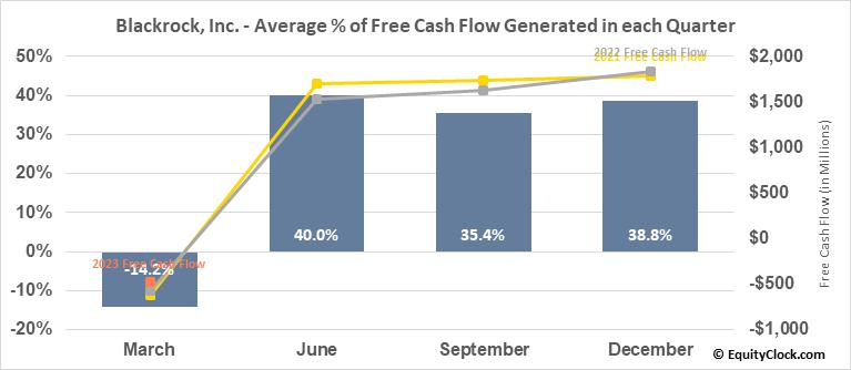Blackrock, Inc. (NYSE:BLK) Free Cash Flow Seasonality