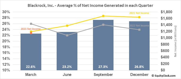 Blackrock, Inc. (NYSE:BLK) Net Income Seasonality