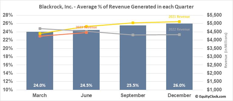 Blackrock, Inc. (NYSE:BLK) Revenue Seasonality