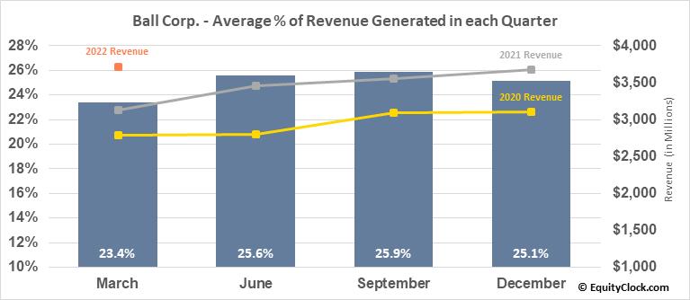 Ball Corp. (NYSE:BLL) Revenue Seasonality