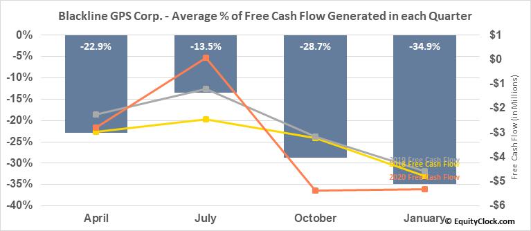 Blackline GPS Corp. (TSXV:BLN.V) Free Cash Flow Seasonality