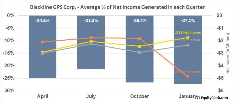 Blackline GPS Corp. (TSXV:BLN.V) Net Income Seasonality