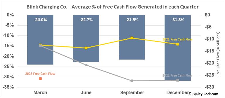 Blink Charging Co. (NASD:BLNK) Free Cash Flow Seasonality