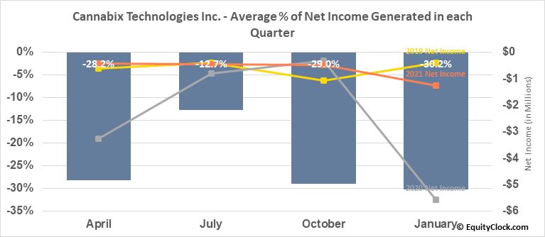 Cannabix Technologies Inc. (OTCMKT:BLOZF) Net Income Seasonality