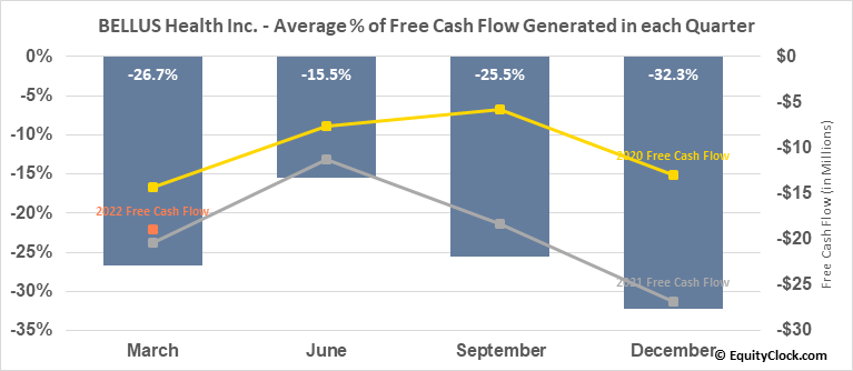 BELLUS Health Inc. (TSE:BLU.TO) Free Cash Flow Seasonality