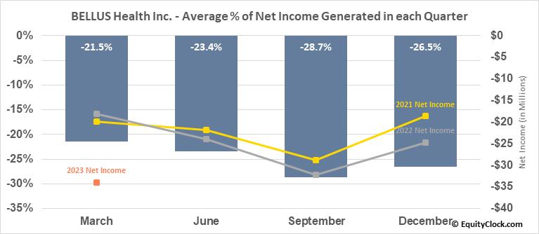 BELLUS Health Inc. (TSE:BLU.TO) Net Income Seasonality
