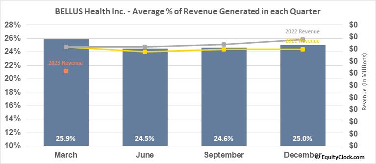 BELLUS Health Inc. (TSE:BLU.TO) Revenue Seasonality