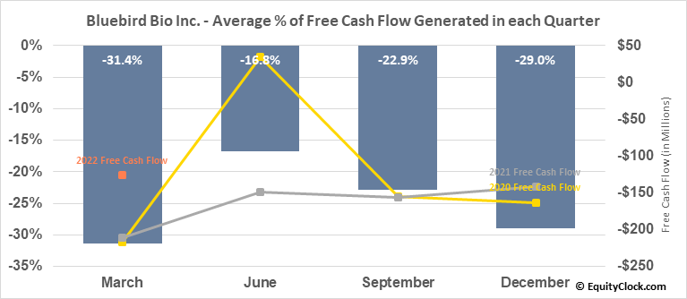 Bluebird Bio Inc. (NASD:BLUE) Free Cash Flow Seasonality