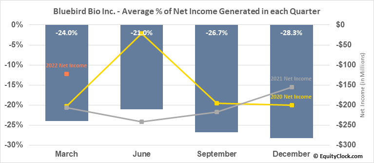 Bluebird Bio Inc. (NASD:BLUE) Net Income Seasonality