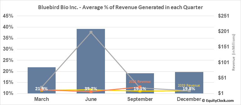 Bluebird Bio Inc. (NASD:BLUE) Revenue Seasonality