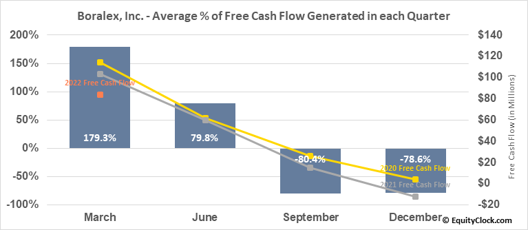 Boralex, Inc. (TSE:BLX.TO) Free Cash Flow Seasonality