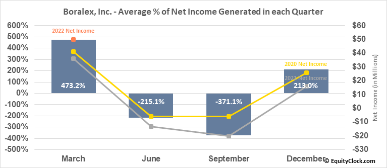 Boralex, Inc. (TSE:BLX.TO) Net Income Seasonality