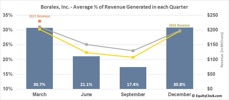 Boralex, Inc. (TSE:BLX.TO) Revenue Seasonality