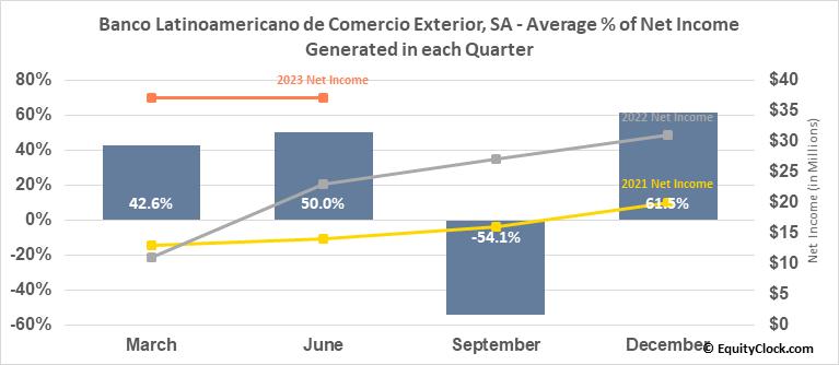 Banco Latinoamericano de Comercio Exterior, SA (NYSE:BLX) Net Income Seasonality