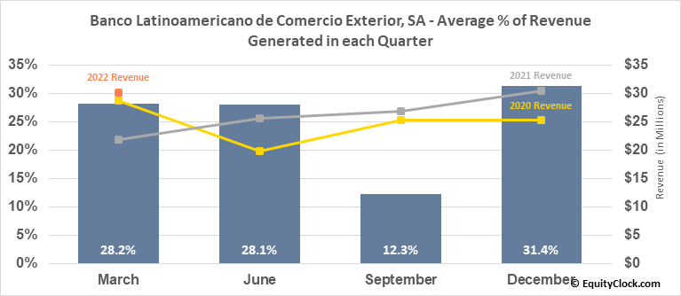 Banco Latinoamericano de Comercio Exterior, SA (NYSE:BLX) Revenue Seasonality