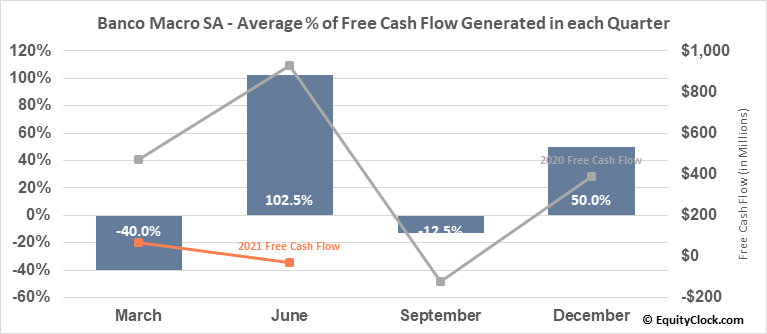 Banco Macro SA (NYSE:BMA) Free Cash Flow Seasonality