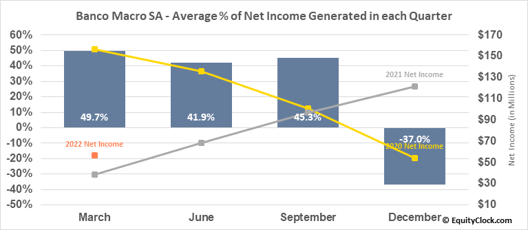 Banco Macro SA (NYSE:BMA) Net Income Seasonality