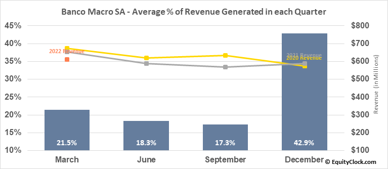 Banco Macro SA (NYSE:BMA) Revenue Seasonality