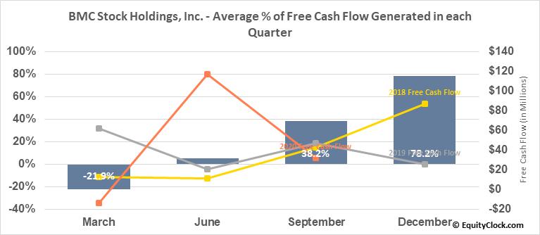 BMC Stock Holdings, Inc. (NASD:BMCH) Free Cash Flow Seasonality