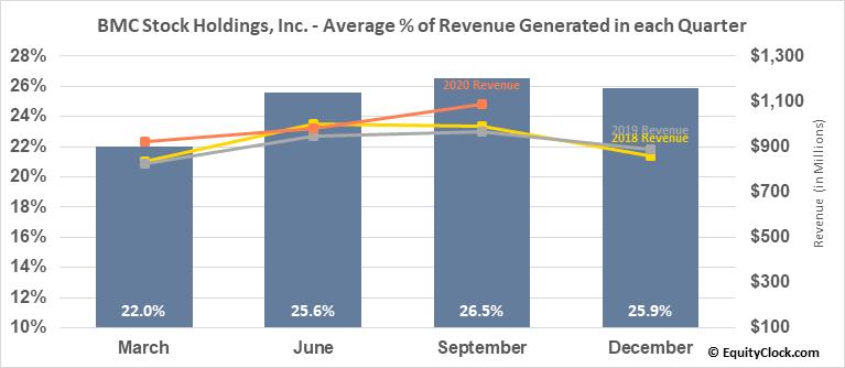 BMC Stock Holdings, Inc. (NASD:BMCH) Revenue Seasonality