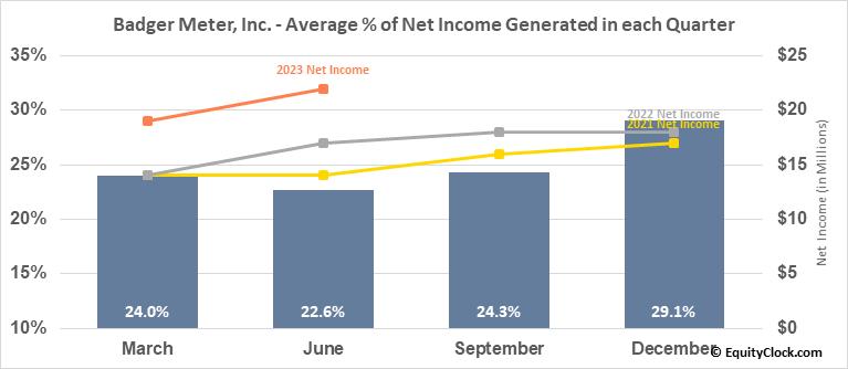 Badger Meter, Inc. (NYSE:BMI) Net Income Seasonality