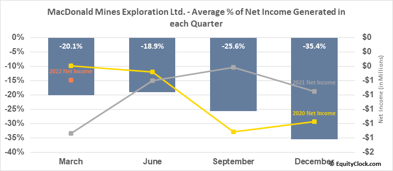 MacDonald Mines Exploration Ltd. (TSXV:BMK.V) Net Income Seasonality