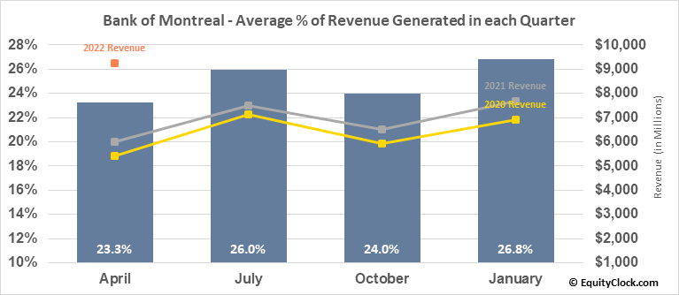 Bank of Montreal (TSE:BMO.TO) Revenue Seasonality