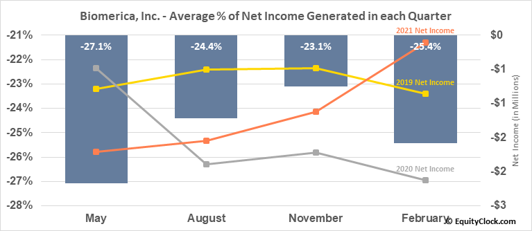 Biomerica, Inc. (NASD:BMRA) Net Income Seasonality