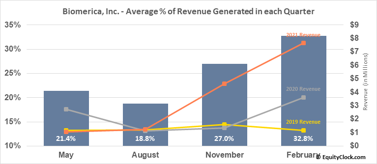 Biomerica, Inc. (NASD:BMRA) Revenue Seasonality
