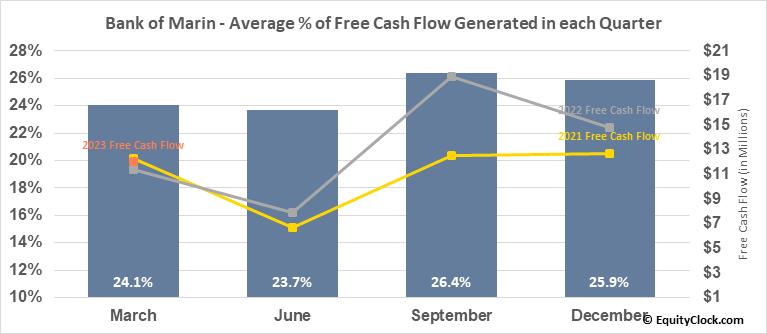 Bank of Marin (NASD:BMRC) Free Cash Flow Seasonality