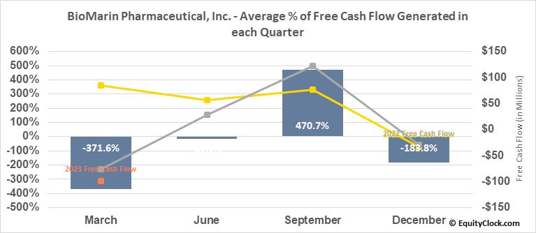 BioMarin Pharmaceutical, Inc. (NASD:BMRN) Free Cash Flow Seasonality