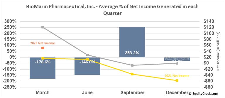 BioMarin Pharmaceutical, Inc. (NASD:BMRN) Net Income Seasonality