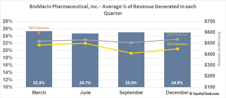 BioMarin Pharmaceutical, Inc. (NASD:BMRN) Revenue Seasonality