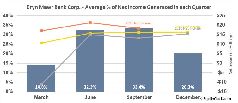 Bryn Mawr Bank Corp. (NASD:BMTC) Net Income Seasonality