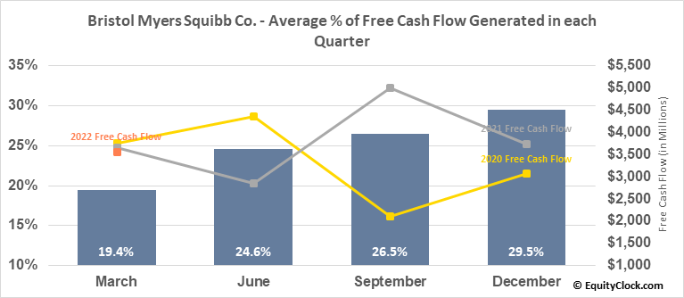 Bristol Myers Squibb Co. (NYSE:BMY) Free Cash Flow Seasonality
