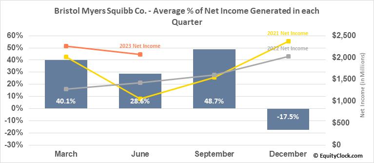 Bristol Myers Squibb Co. (NYSE:BMY) Net Income Seasonality