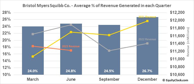 Bristol Myers Squibb Co. (NYSE:BMY) Revenue Seasonality