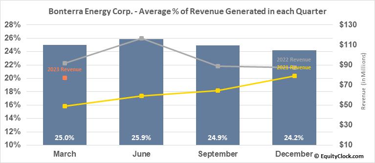 Bonterra Energy Corp. (TSE:BNE.TO) Revenue Seasonality