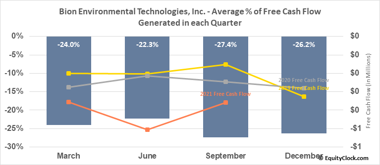 Bion Environmental Technologies, Inc. (OTCMKT:BNET) Free Cash Flow Seasonality