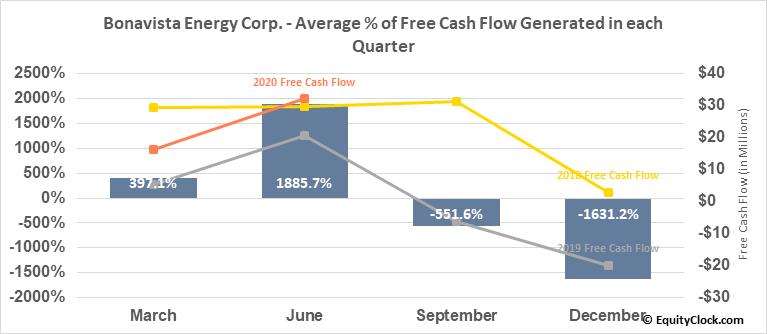 Bonavista Energy Corp. (TSE:BNP.TO) Free Cash Flow Seasonality