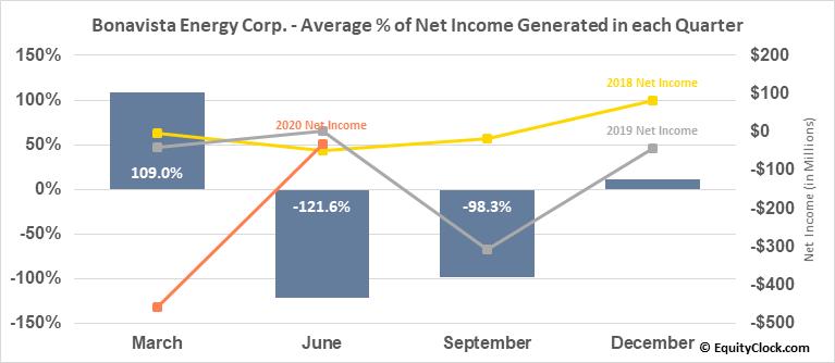Bonavista Energy Corp. (TSE:BNP.TO) Net Income Seasonality