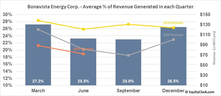 Bonavista Energy Corp. (TSE:BNP.TO) Revenue Seasonality