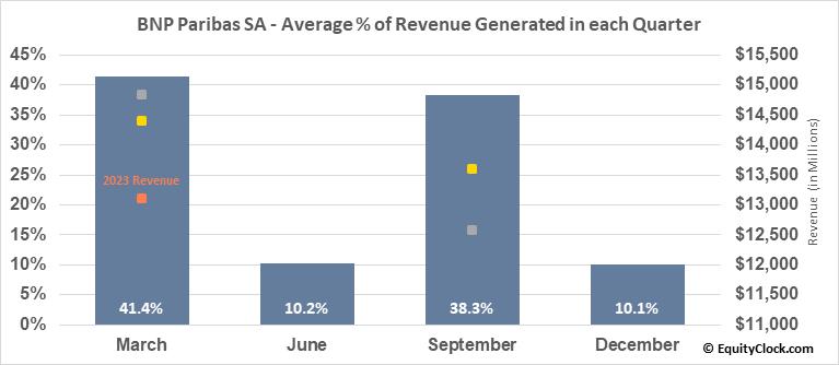 BNP Paribas SA (OTCMKT:BNPQY) Revenue Seasonality