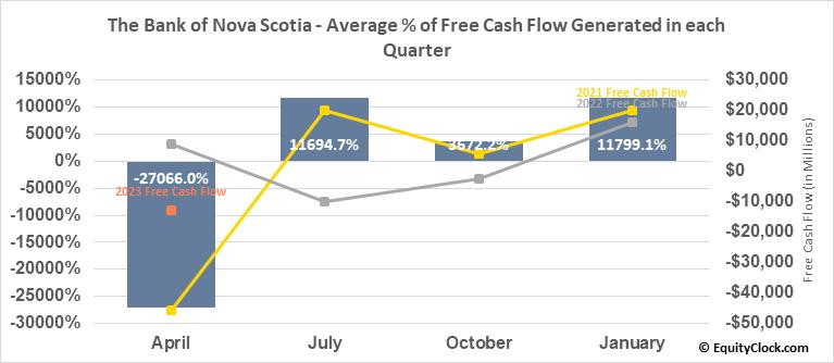 The Bank of Nova Scotia (TSE:BNS.TO) Free Cash Flow Seasonality